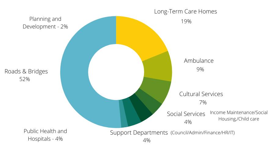 2020 Net Spending Chart